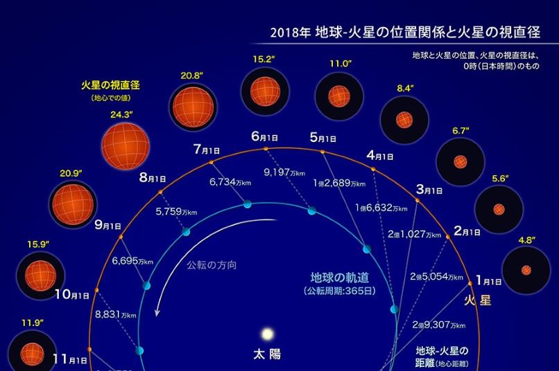 火星の大接近 天体逆行で振り返る意味について考える